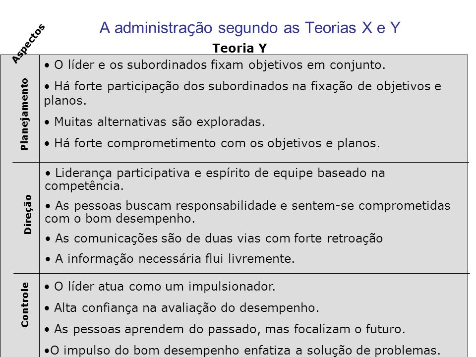 A administração segundo as Teorias X e Y