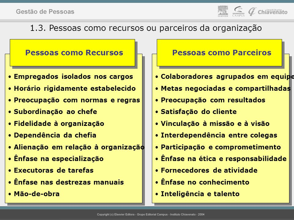 1.3. Pessoas como recursos ou parceiros da organização