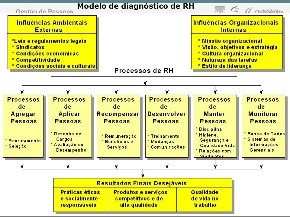 Modelo de diagnóstico de RH