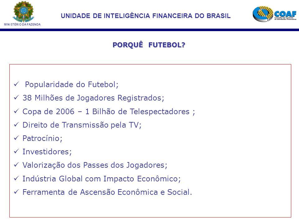 Popularidade do Futebol; 38 Milhões de Jogadores Registrados;