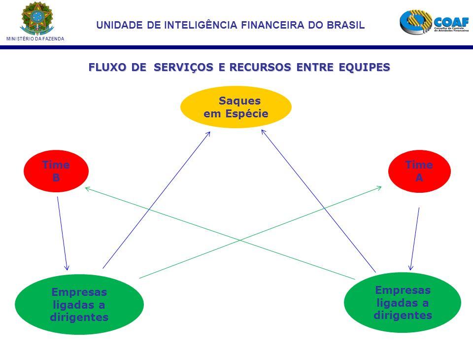 FLUXO DE SERVIÇOS E RECURSOS ENTRE EQUIPES