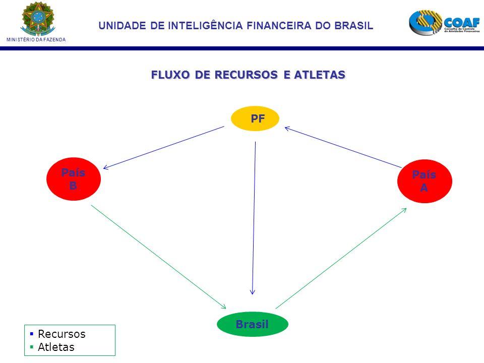 FLUXO DE RECURSOS E ATLETAS