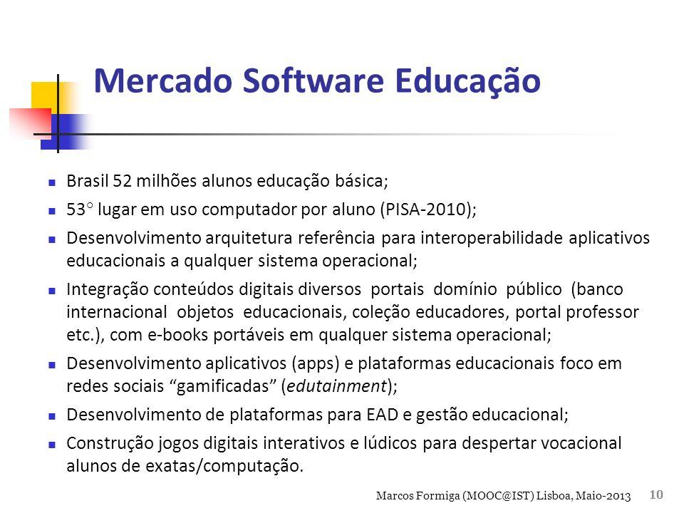 Mercado Software Educação