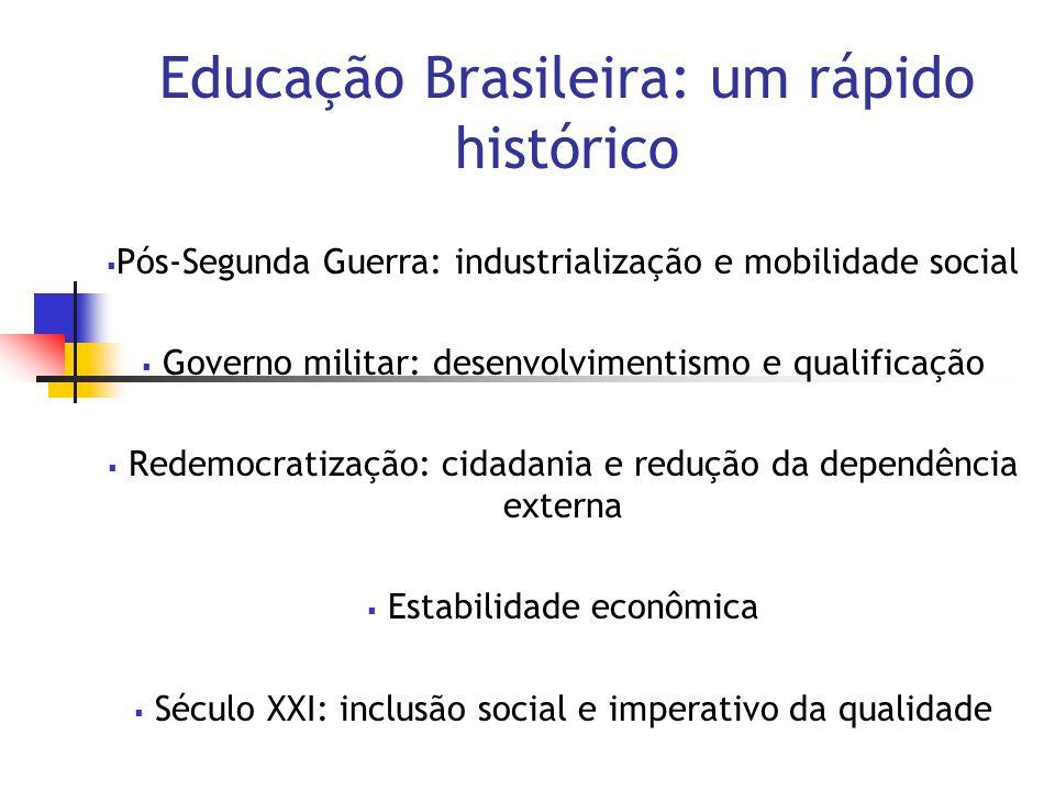 Educação Brasileira: um rápido histórico