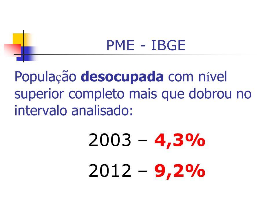 PME - IBGE População desocupada com nível superior completo mais que dobrou no intervalo analisado: