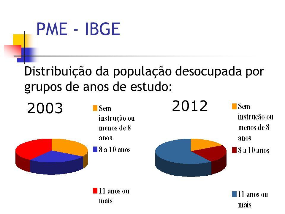 Distribuição da população desocupada por grupos de anos de estudo:
