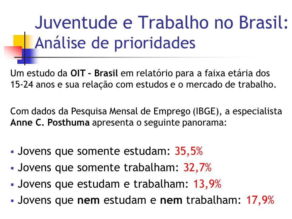 Juventude e Trabalho no Brasil: Análise de prioridades