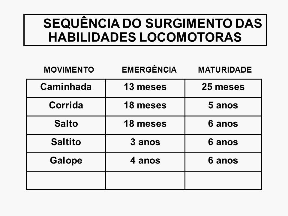 SEQUÊNCIA DO SURGIMENTO DAS HABILIDADES LOCOMOTORAS