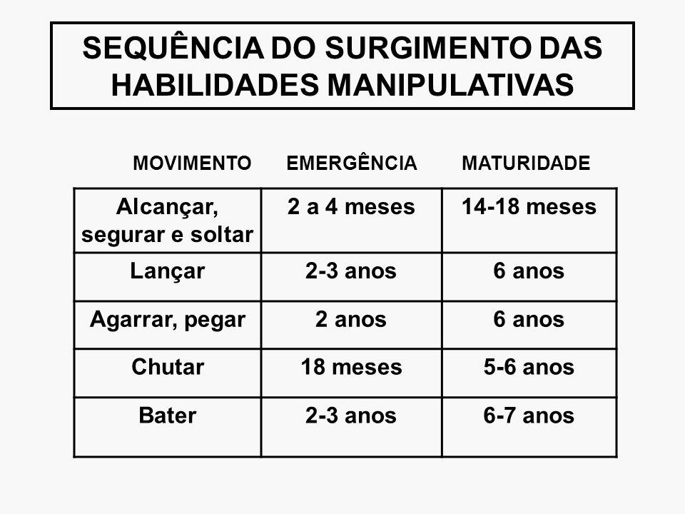 SEQUÊNCIA DO SURGIMENTO DAS HABILIDADES MANIPULATIVAS