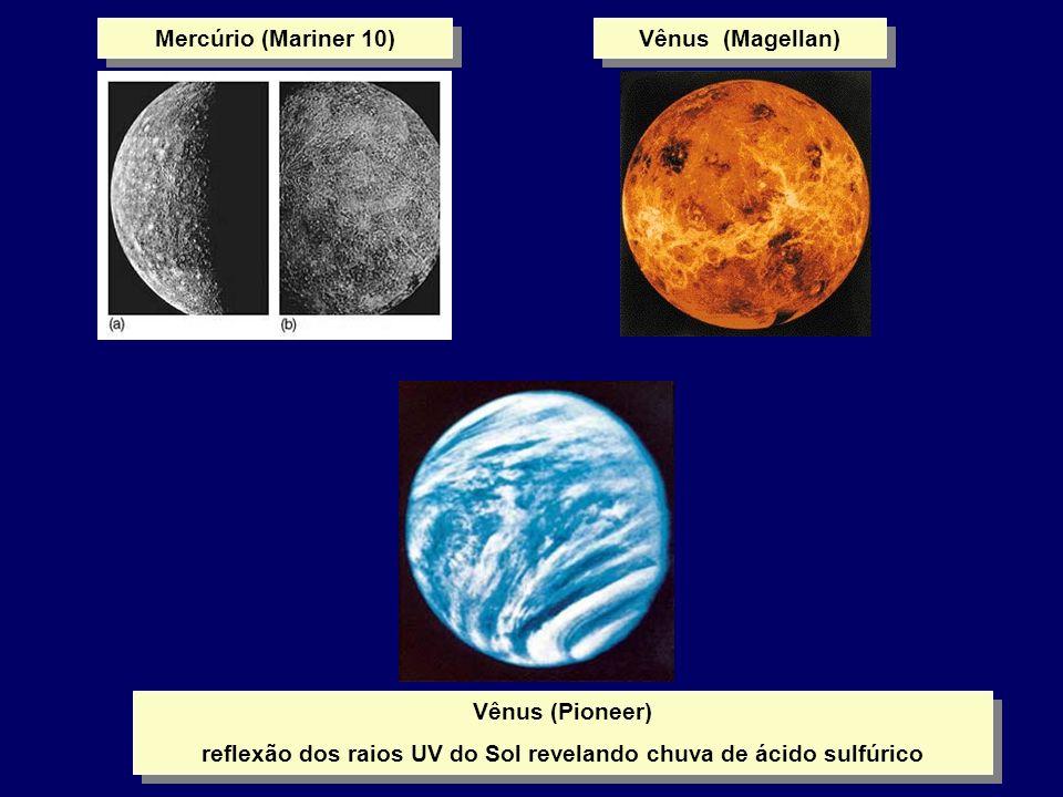 reflexão dos raios UV do Sol revelando chuva de ácido sulfúrico