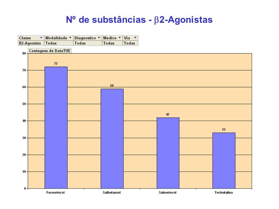 Nº de substâncias - 2-Agonistas