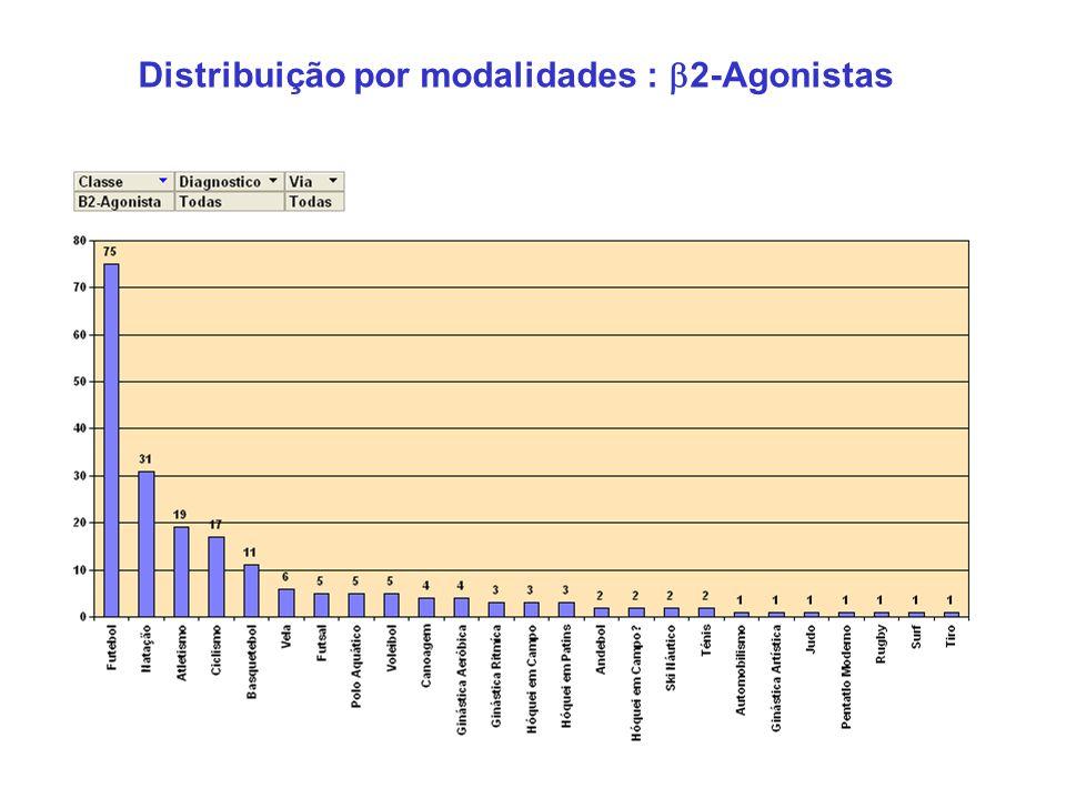Distribuição por modalidades : 2-Agonistas