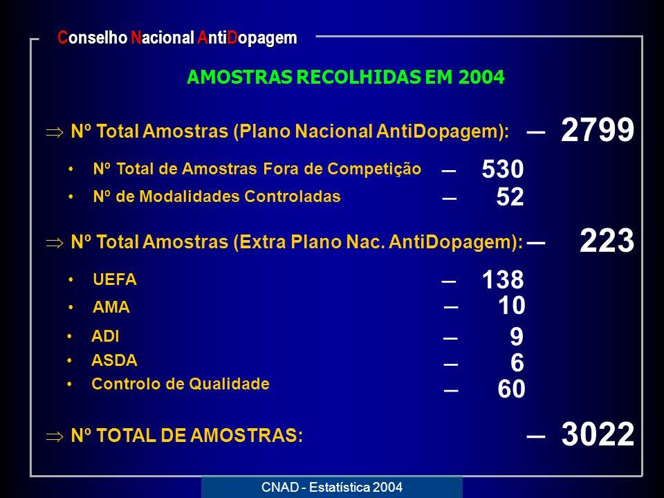 Conselho Nacional AntiDopagem AMOSTRAS RECOLHIDAS EM 2004