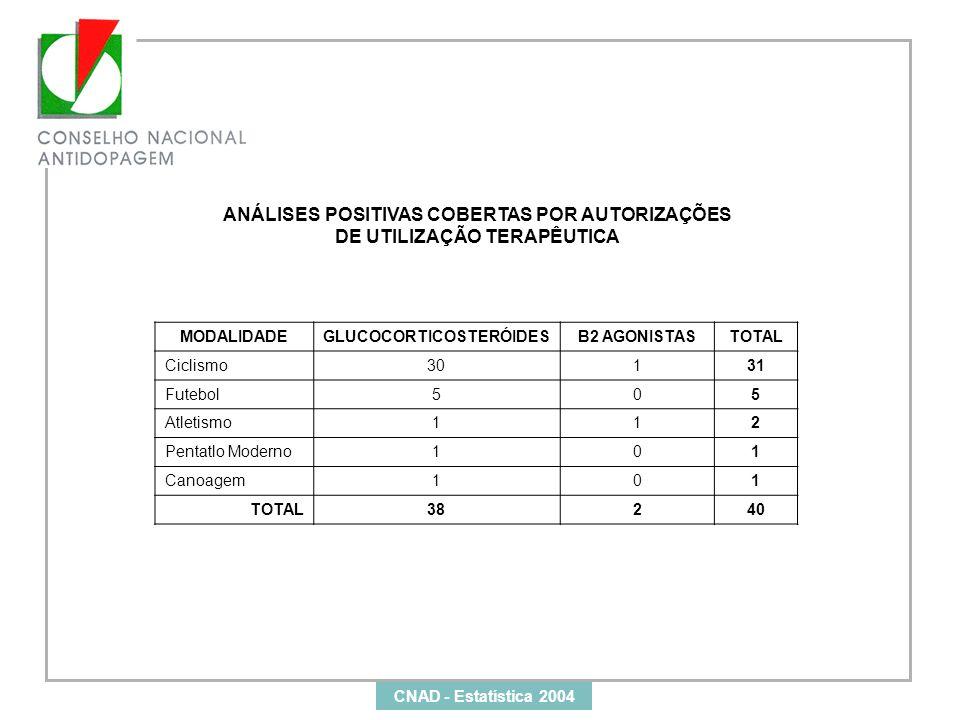 ANÁLISES POSITIVAS COBERTAS POR AUTORIZAÇÕES DE UTILIZAÇÃO TERAPÊUTICA