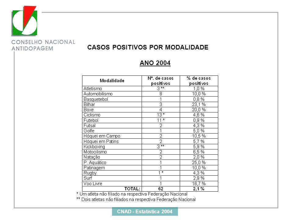 CASOS POSITIVOS POR MODALIDADE