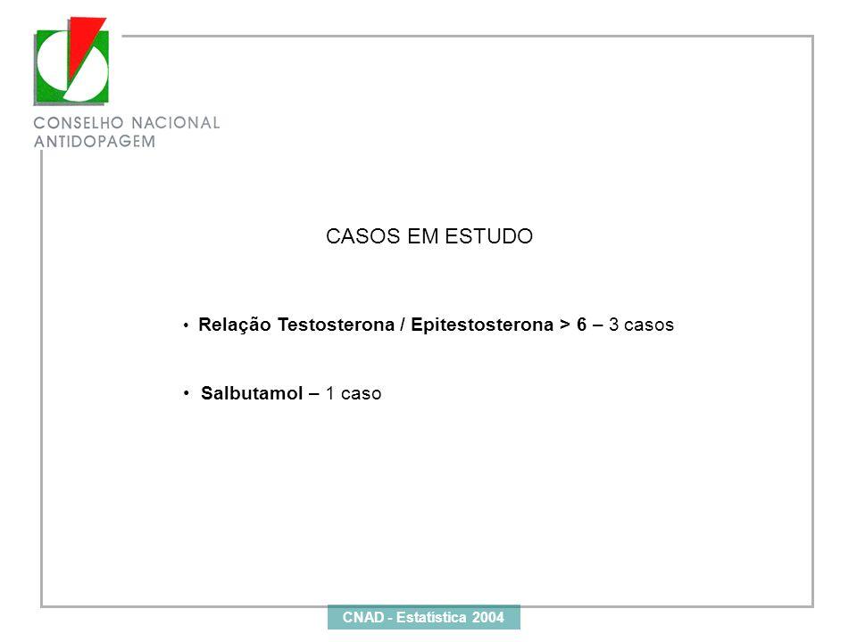 CASOS EM ESTUDO Salbutamol – 1 caso
