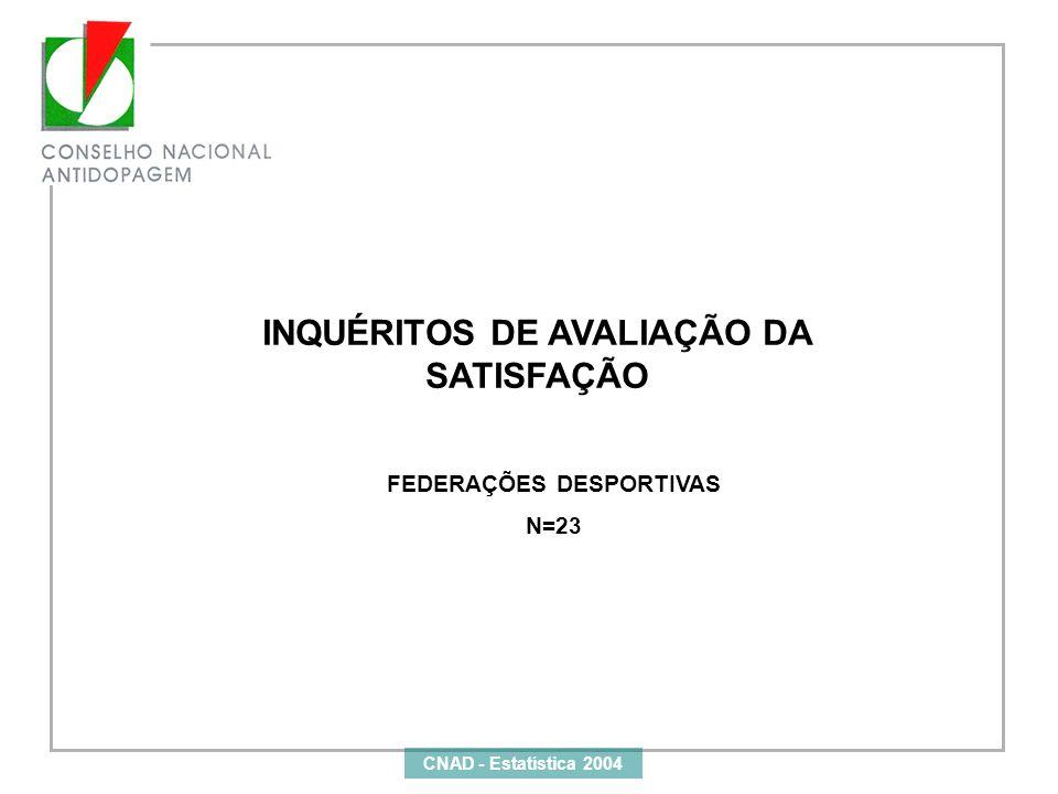 INQUÉRITOS DE AVALIAÇÃO DA SATISFAÇÃO FEDERAÇÕES DESPORTIVAS