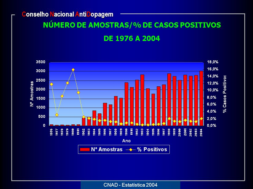 Conselho Nacional AntiDopagem NÚMERO DE AMOSTRAS/% DE CASOS POSITIVOS