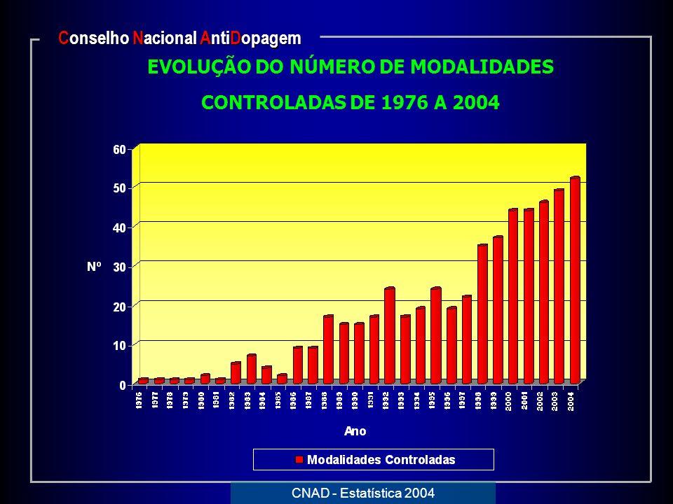 Conselho Nacional AntiDopagem EVOLUÇÃO DO NÚMERO DE MODALIDADES