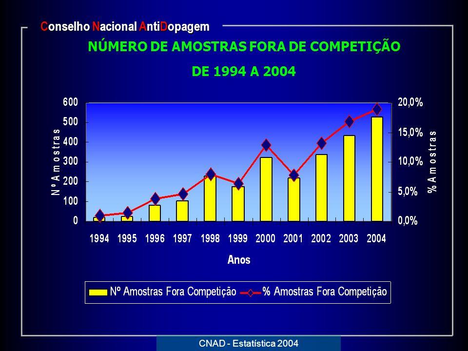 Conselho Nacional AntiDopagem NÚMERO DE AMOSTRAS FORA DE COMPETIÇÃO