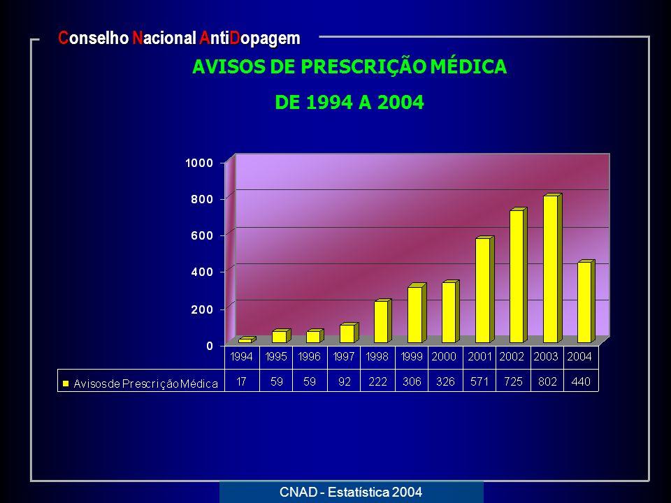 Conselho Nacional AntiDopagem AVISOS DE PRESCRIÇÃO MÉDICA