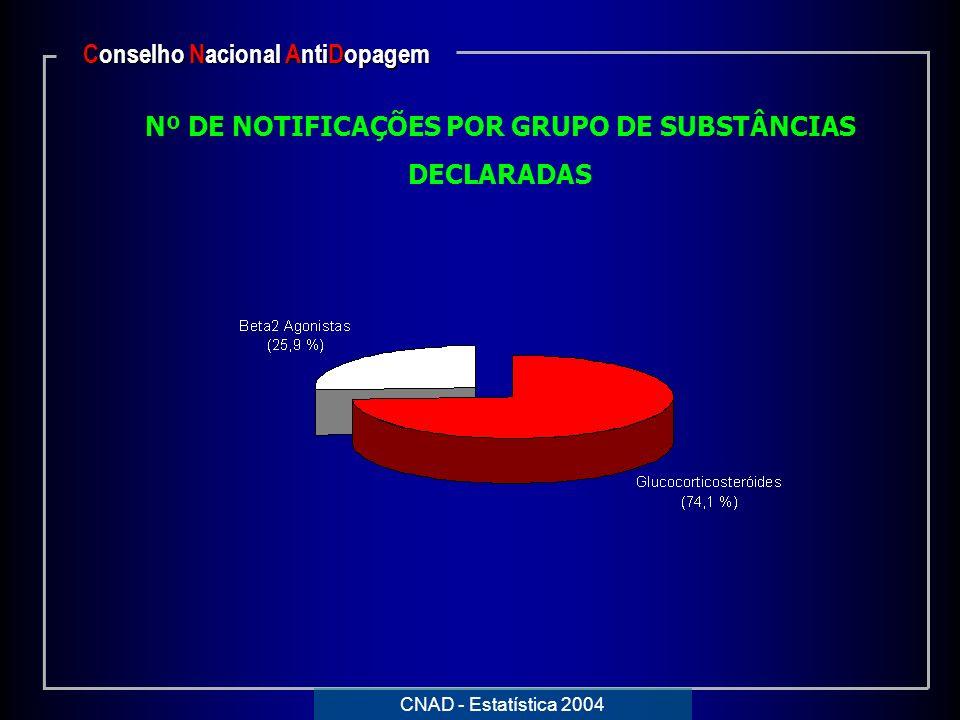Conselho Nacional AntiDopagem