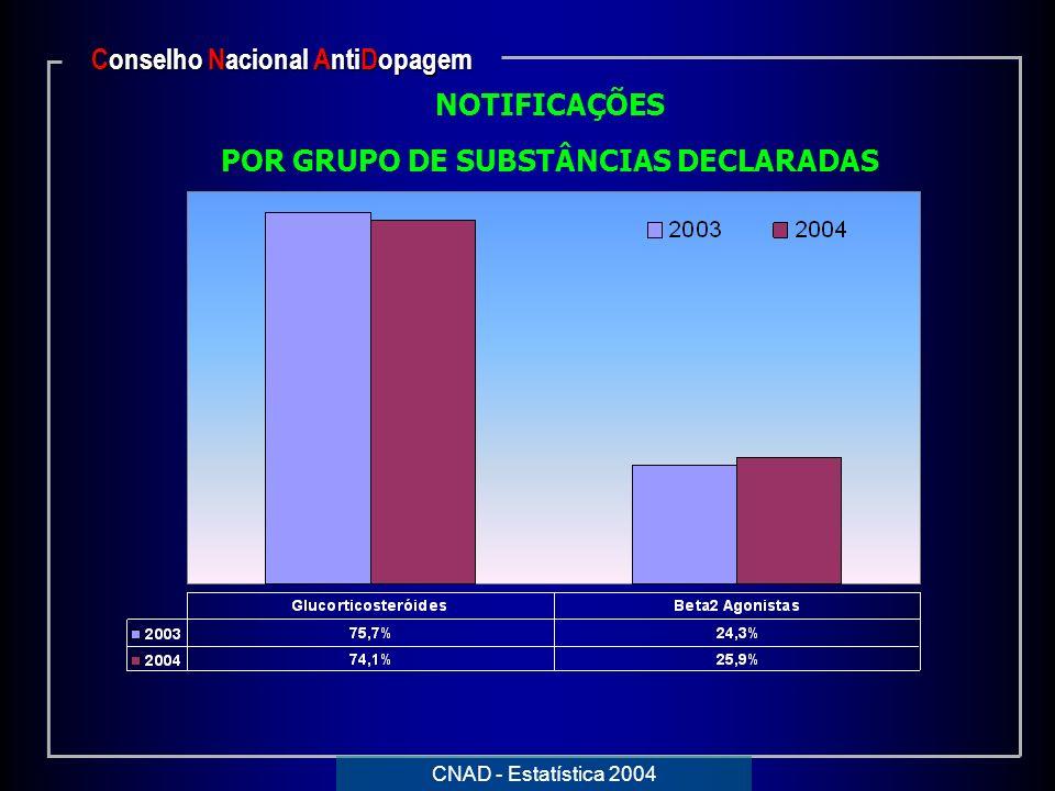 Conselho Nacional AntiDopagem POR GRUPO DE SUBSTÂNCIAS DECLARADAS