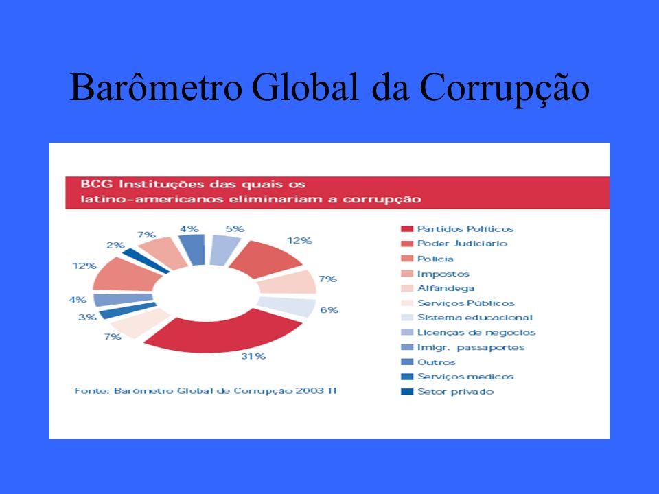 Barômetro Global da Corrupção