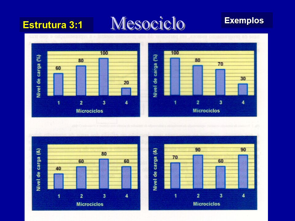 Mesociclo Exemplos Estrutura 3:1