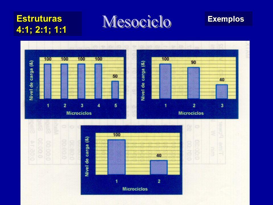 Estruturas 4:1; 2:1; 1:1 Mesociclo Exemplos