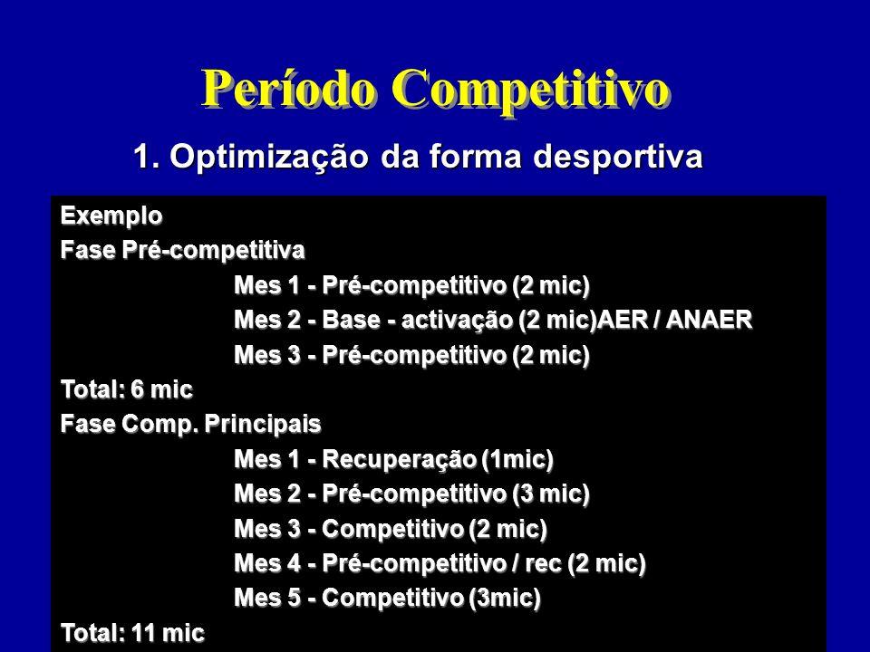 Período Competitivo 1. Optimização da forma desportiva Exemplo