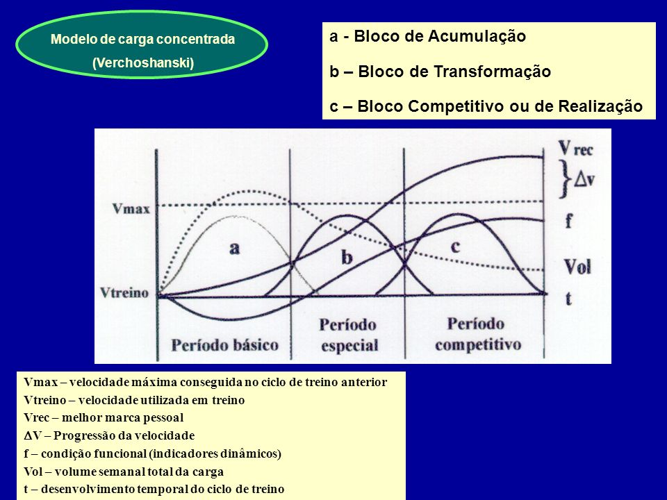 Modelo de carga concentrada
