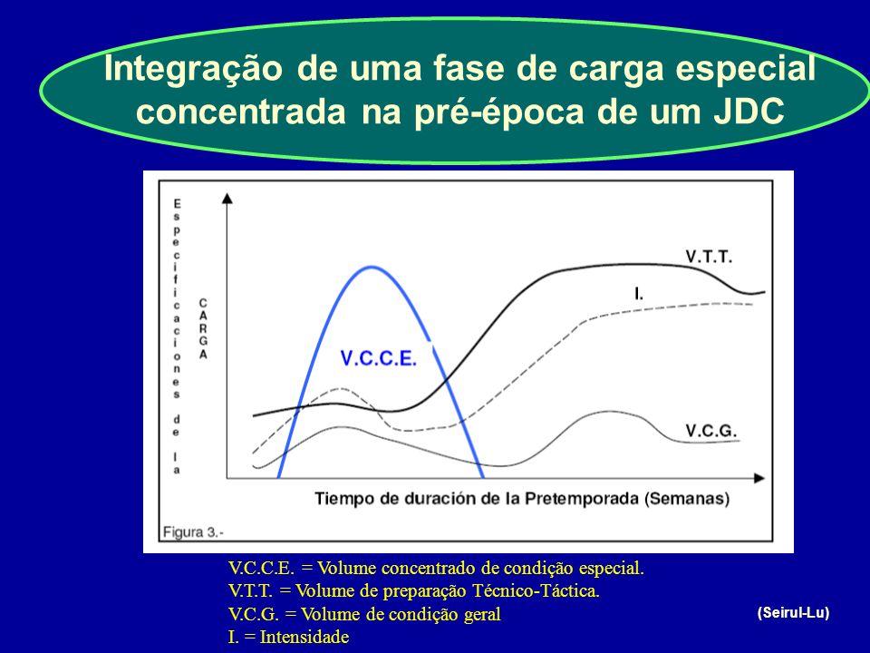 Integração de uma fase de carga especial concentrada na pré-época de um JDC