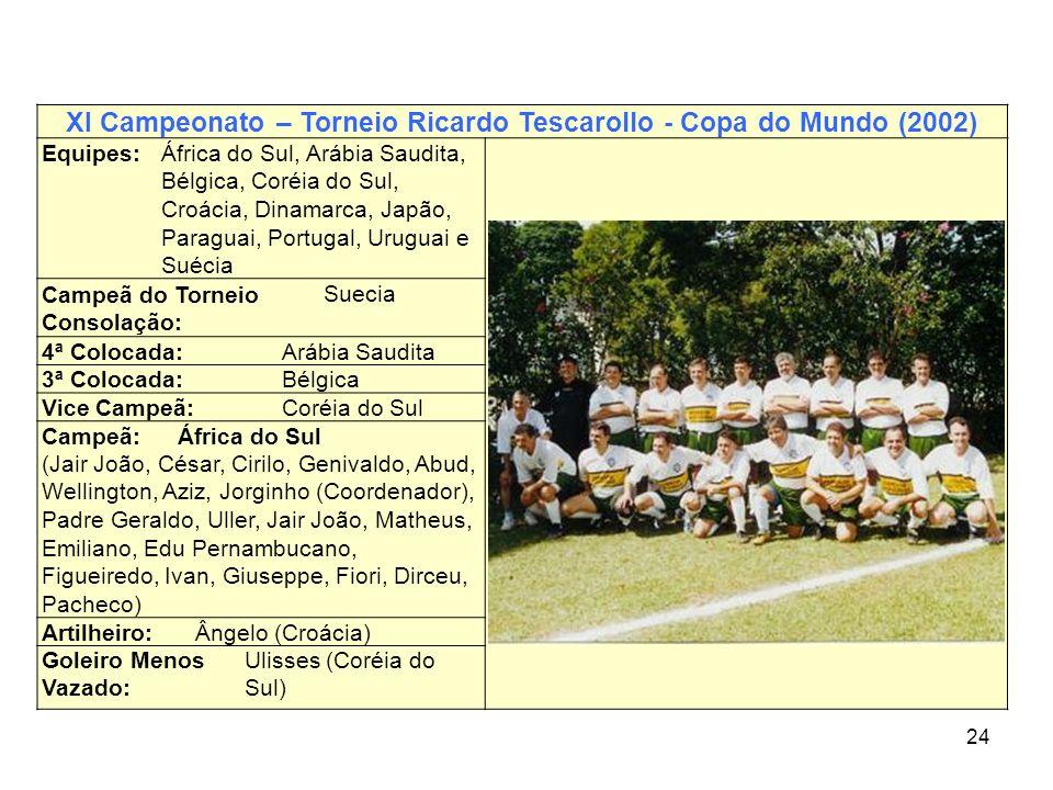 XI Campeonato – Torneio Ricardo Tescarollo - Copa do Mundo (2002)