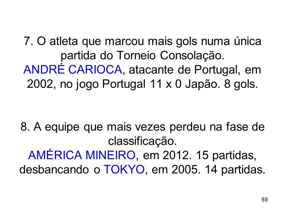 7. O atleta que marcou mais gols numa única partida do Torneio Consolação. ANDRÉ CARIOCA, atacante de Portugal, em 2002, no jogo Portugal 11 x 0 Japão. 8 gols. 8. A equipe que mais vezes perdeu na fase de classificação. AMÉRICA MINEIRO, em 2012. 15 partidas, desbancando o TOKYO, em 2005. 14 partidas.