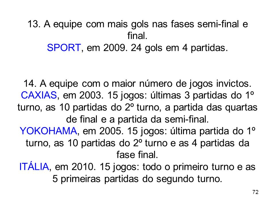 13. A equipe com mais gols nas fases semi-final e final. SPORT, em 2009. 24 gols em 4 partidas. 14. A equipe com o maior número de jogos invictos. CAXIAS, em 2003. 15 jogos: últimas 3 partidas do 1º turno, as 10 partidas do 2º turno, a partida das quartas de final e a partida da semi-final. YOKOHAMA, em 2005. 15 jogos: última partida do 1º turno, as 10 partidas do 2º turno e as 4 partidas da fase final. ITÁLIA, em 2010. 15 jogos: todo o primeiro turno e as 5 primeiras partidas do segundo turno.