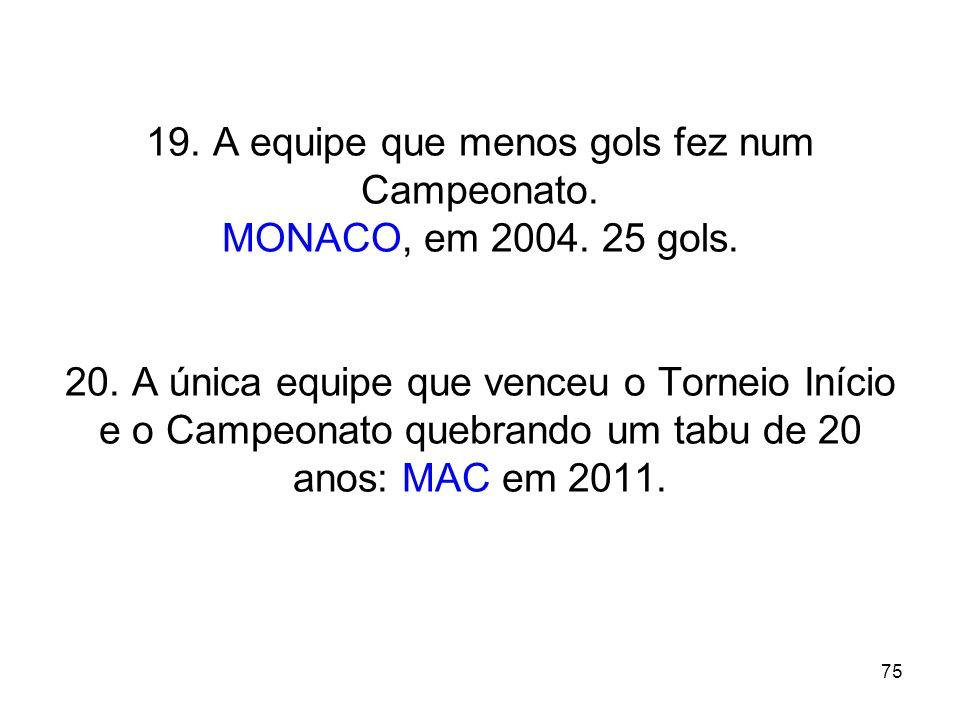 19. A equipe que menos gols fez num Campeonato. MONACO, em 2004