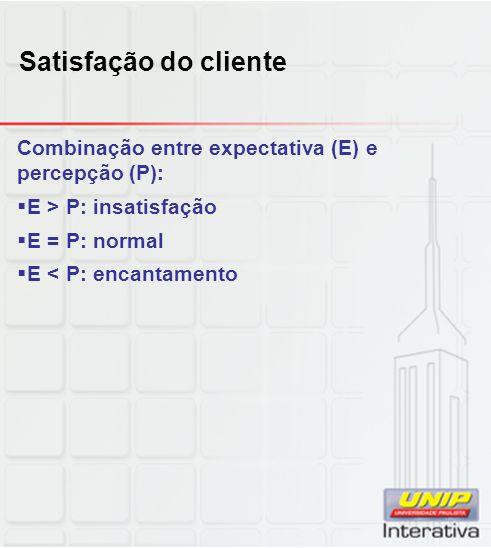 Satisfação do cliente Combinação entre expectativa (E) e percepção (P): E > P: insatisfação. E = P: normal.