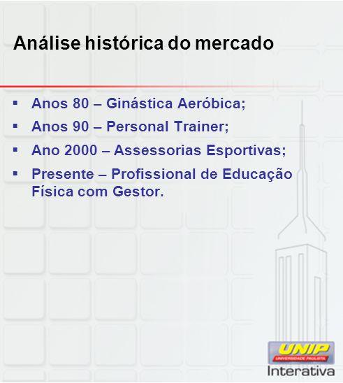 Análise histórica do mercado