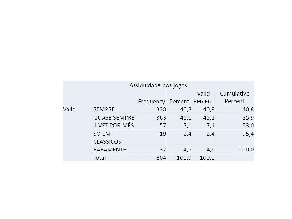 Assiduidade aos jogos Frequency. Percent. Valid Percent. Cumulative Percent. Valid. SEMPRE. 328.