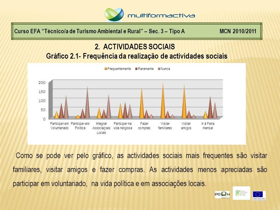 Gráfico 2.1- Frequência da realização de actividades sociais