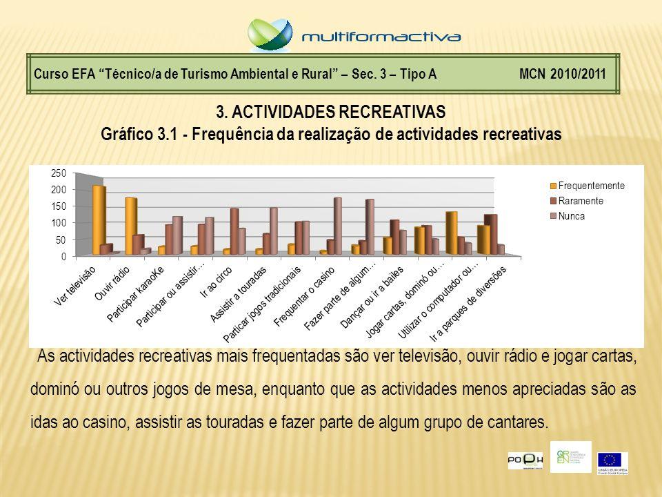 Gráfico 3.1 - Frequência da realização de actividades recreativas