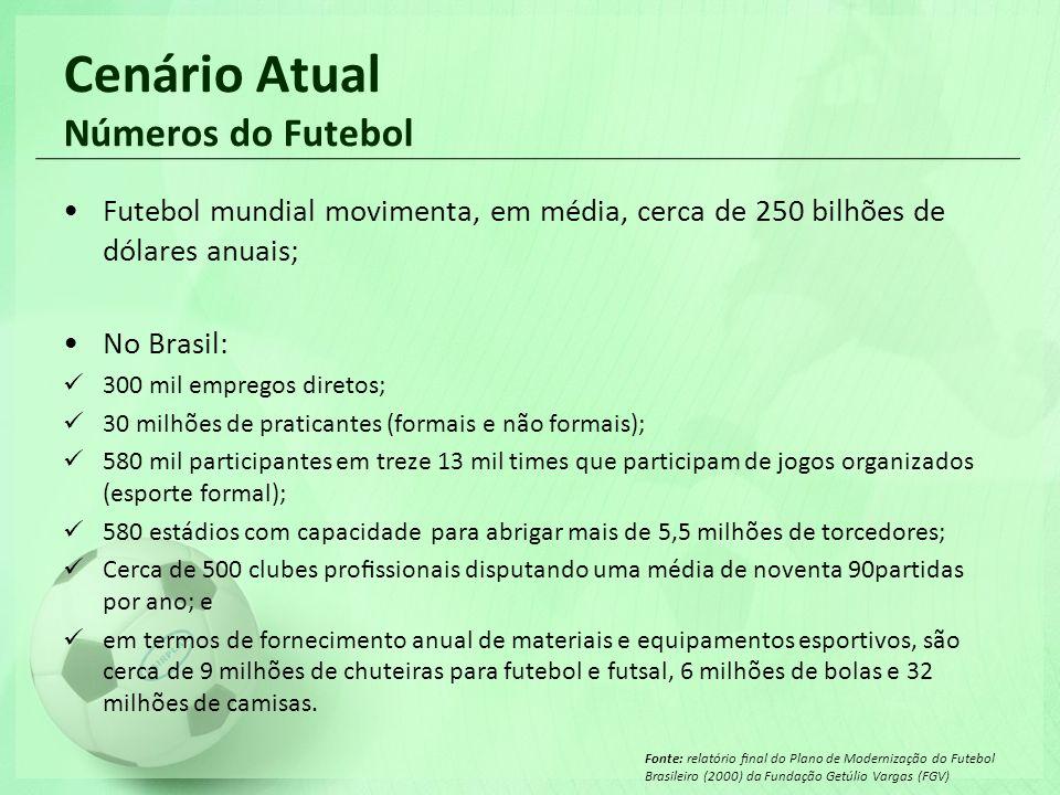 Cenário Atual Números do Futebol