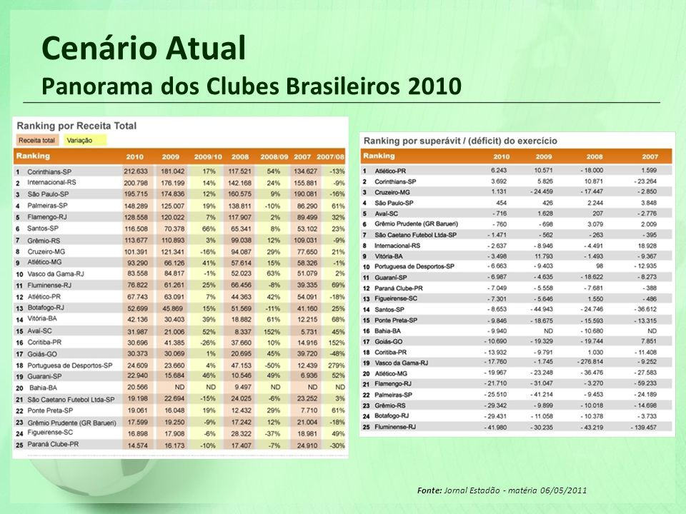 Cenário Atual Panorama dos Clubes Brasileiros 2010