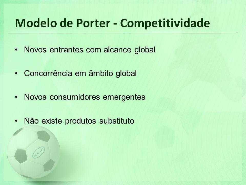 Modelo de Porter - Competitividade