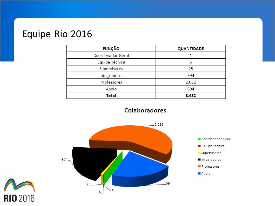 Equipe Rio 2016 FUNÇÃO QUANTIDADE Coordenador Geral 1 Equipe Técnica 6