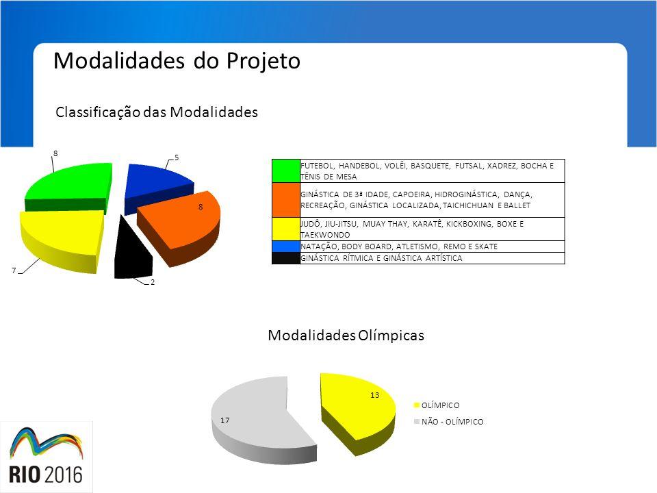 Modalidades do Projeto