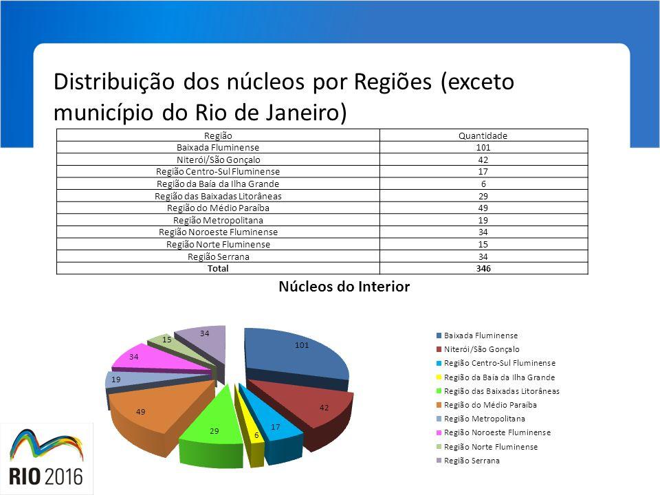 Distribuição dos núcleos por Regiões (exceto município do Rio de Janeiro)