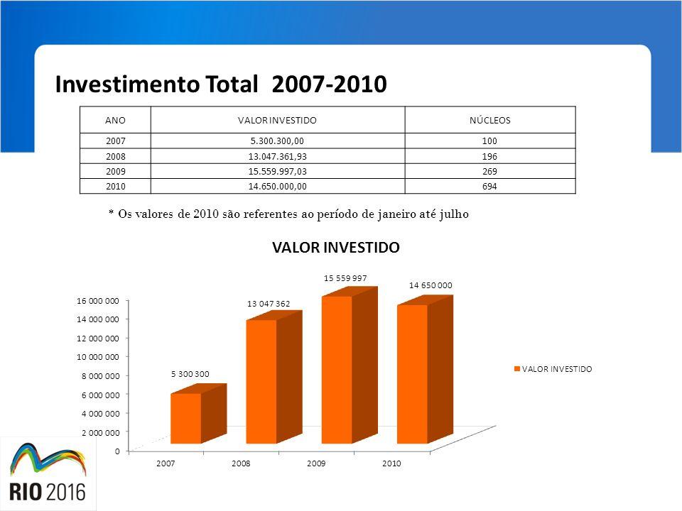 Investimento Total 2007-2010 ANO. VALOR INVESTIDO. NÚCLEOS. 2007. 5.300.300,00. 100. 2008. 13.047.361,93.