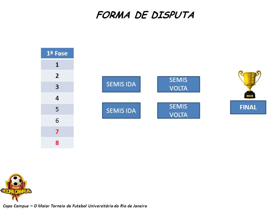 FORMA DE DISPUTA 1ª Fase 1 2 3 4 5 6 7 8 SEMIS VOLTA SEMIS IDA
